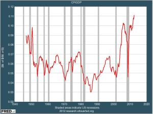 Corporate Profits as % of GDP