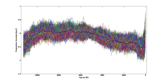 11K year temperature graph