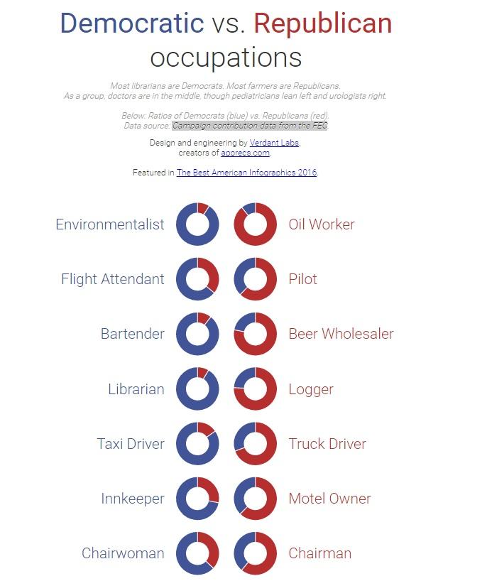Politics by Profession 1